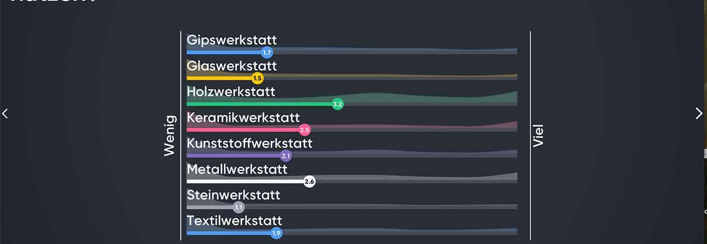 Werkkunsthaus – Abfrage sehr erfolgreich!